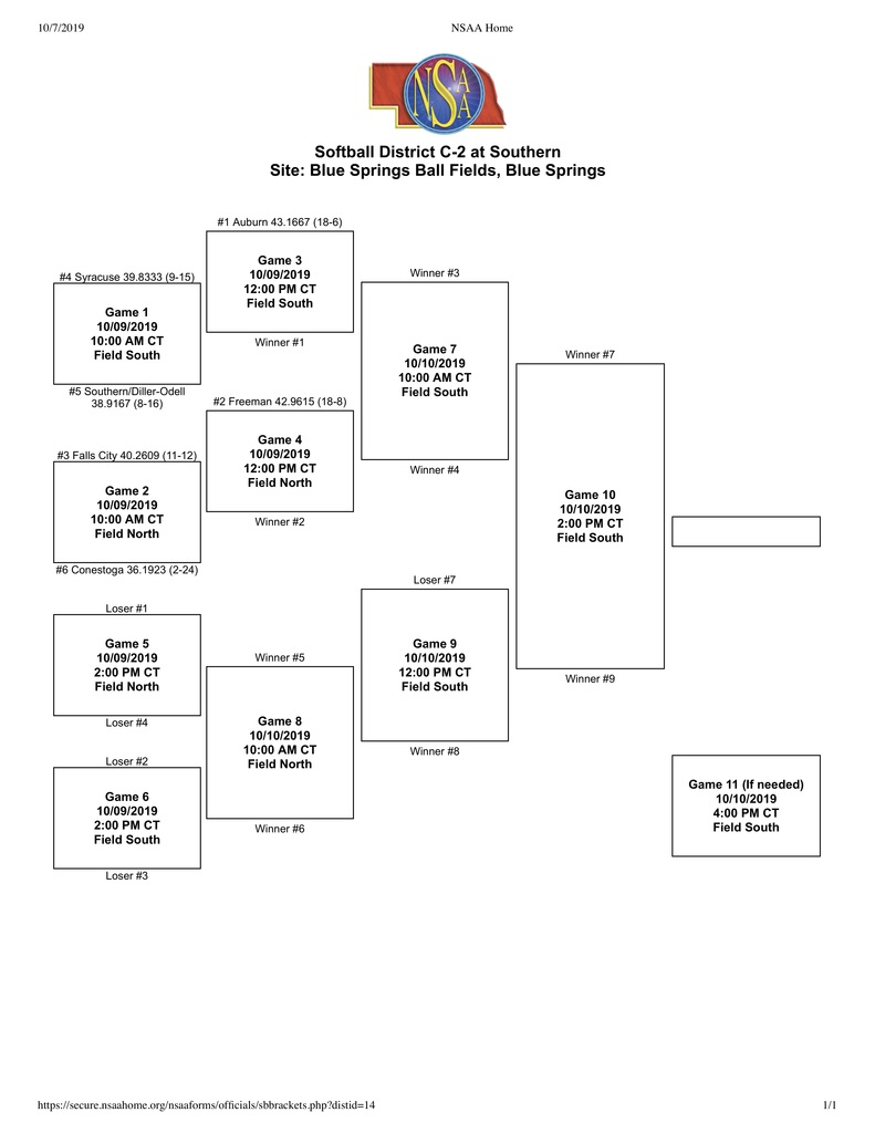 C1-2 Softball District Bracket