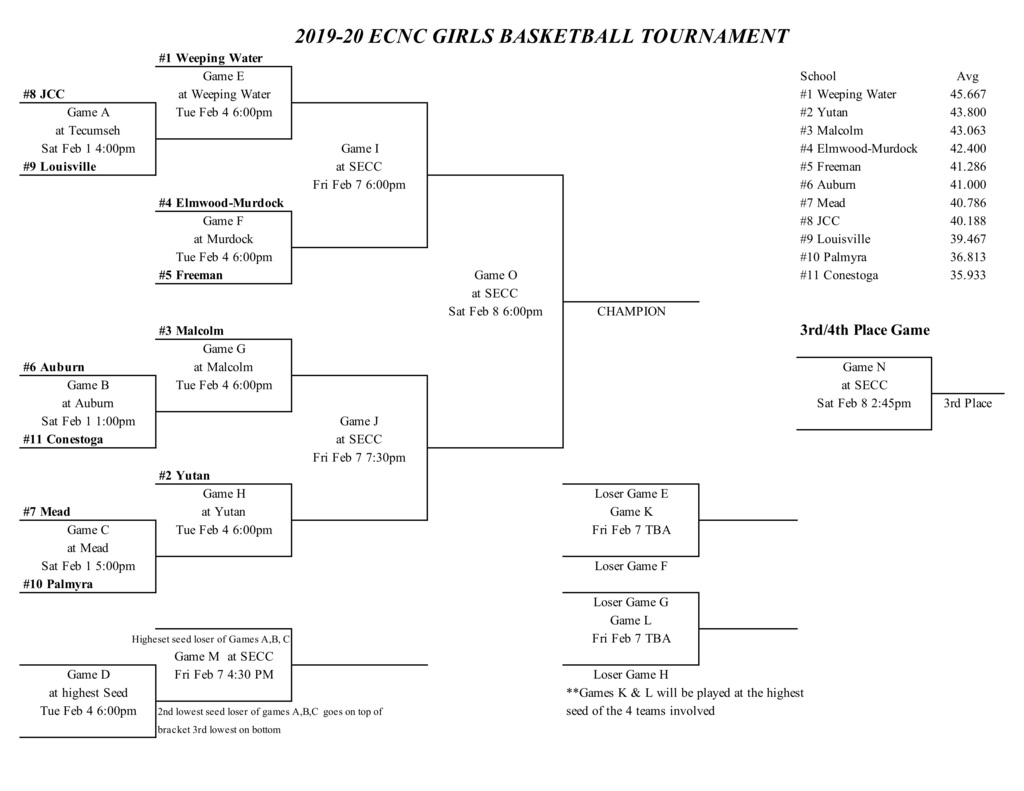 ECNC_Girls_Tournament_Bracket